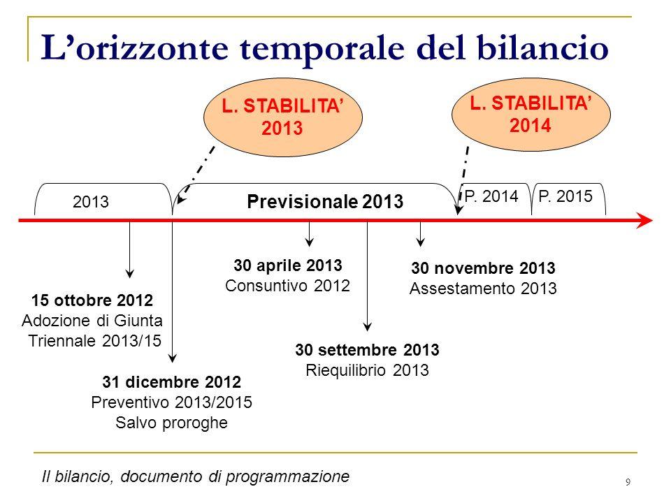 L'orizzonte temporale del bilancio