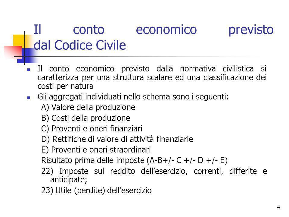Il conto economico previsto dal Codice Civile