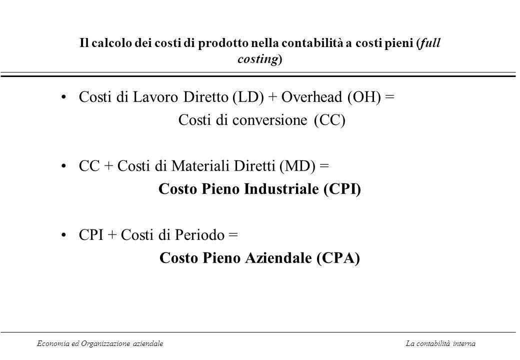 Costo Pieno Industriale (CPI)