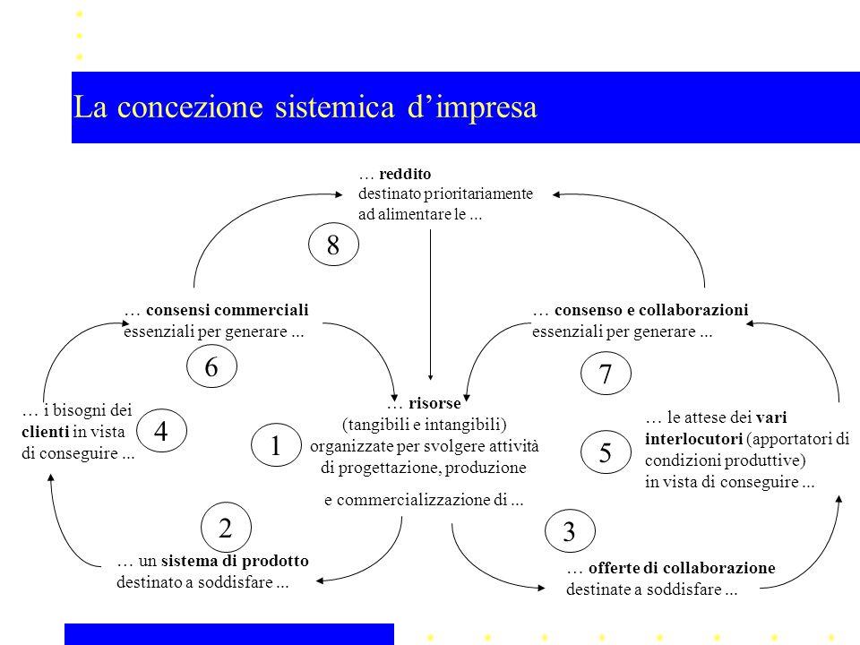 La concezione sistemica d'impresa