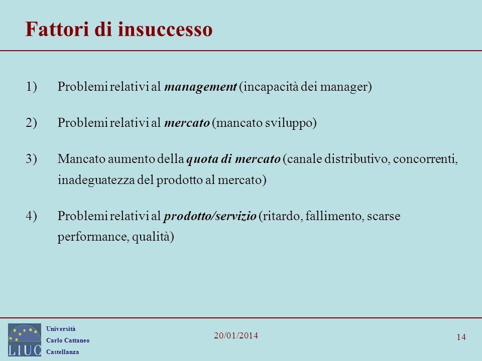 Fattori di insuccesso Problemi relativi al management (incapacità dei manager) Problemi relativi al mercato (mancato sviluppo)