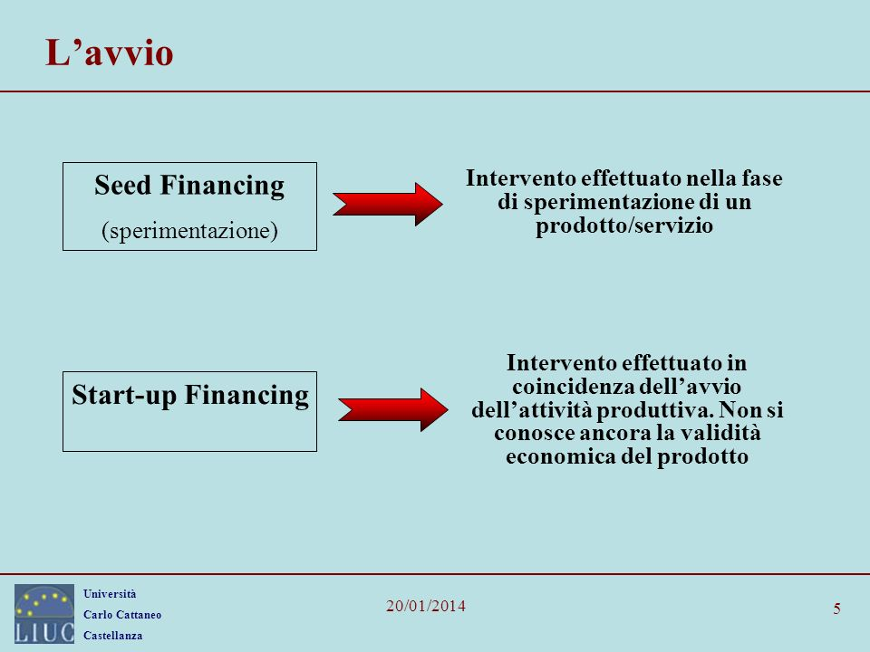 L'avvio Seed Financing Start-up Financing