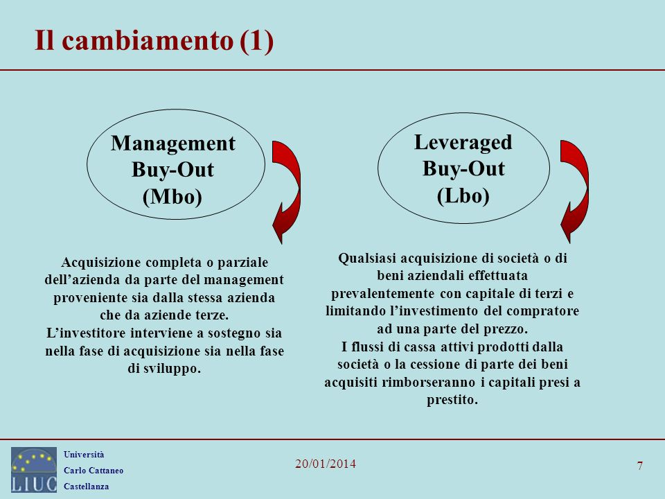 Il cambiamento (1) Management Leveraged Buy-Out Buy-Out (Mbo) (Lbo)