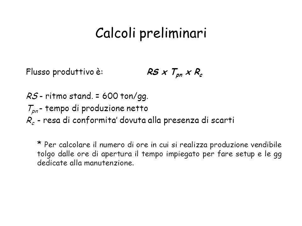 Calcoli preliminari Flusso produttivo è: RS x Tpn x Rc