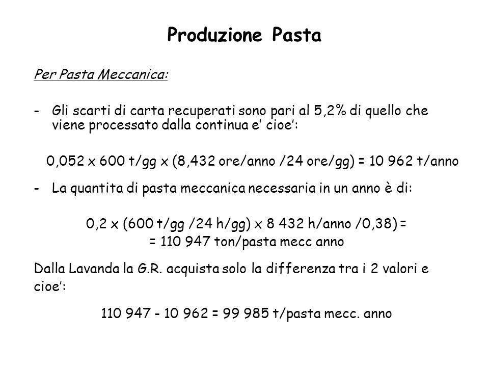 Produzione Pasta Per Pasta Meccanica: