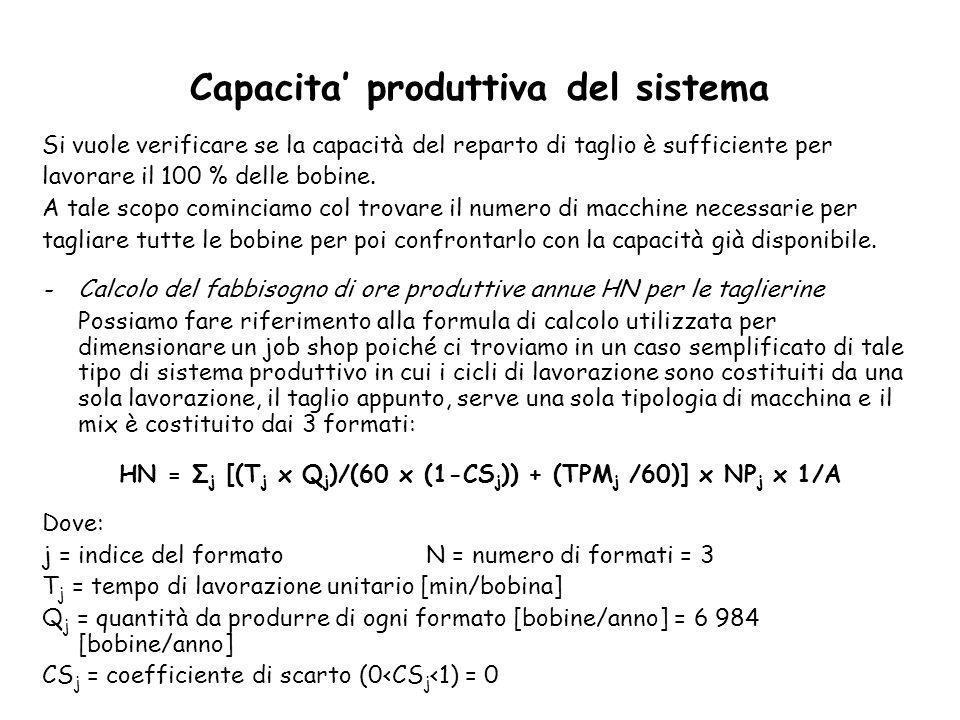 Capacita' produttiva del sistema