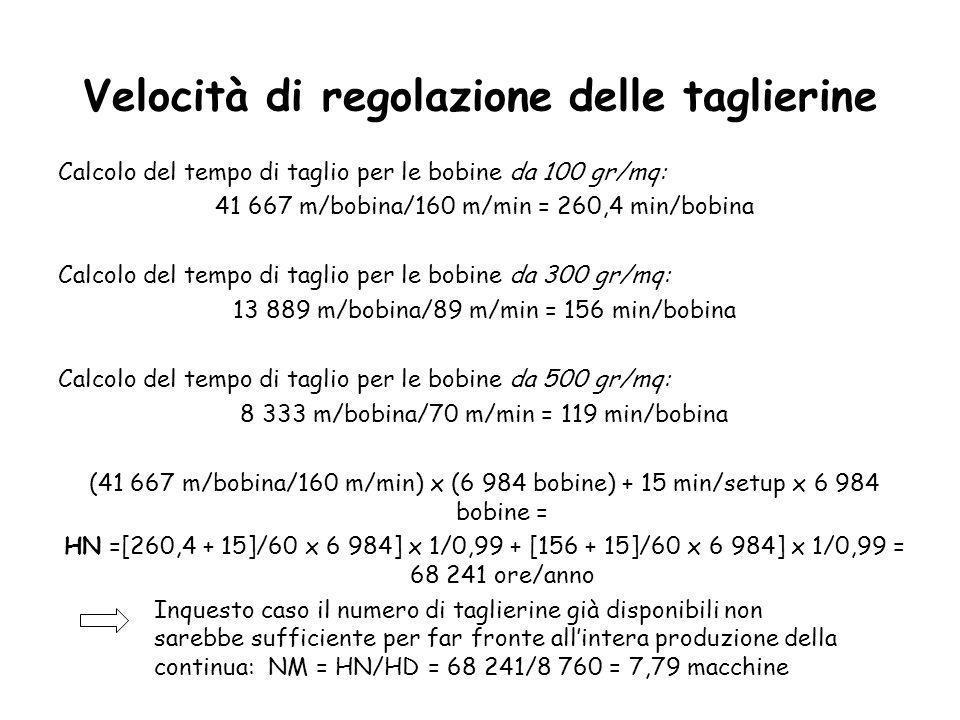 Velocità di regolazione delle taglierine