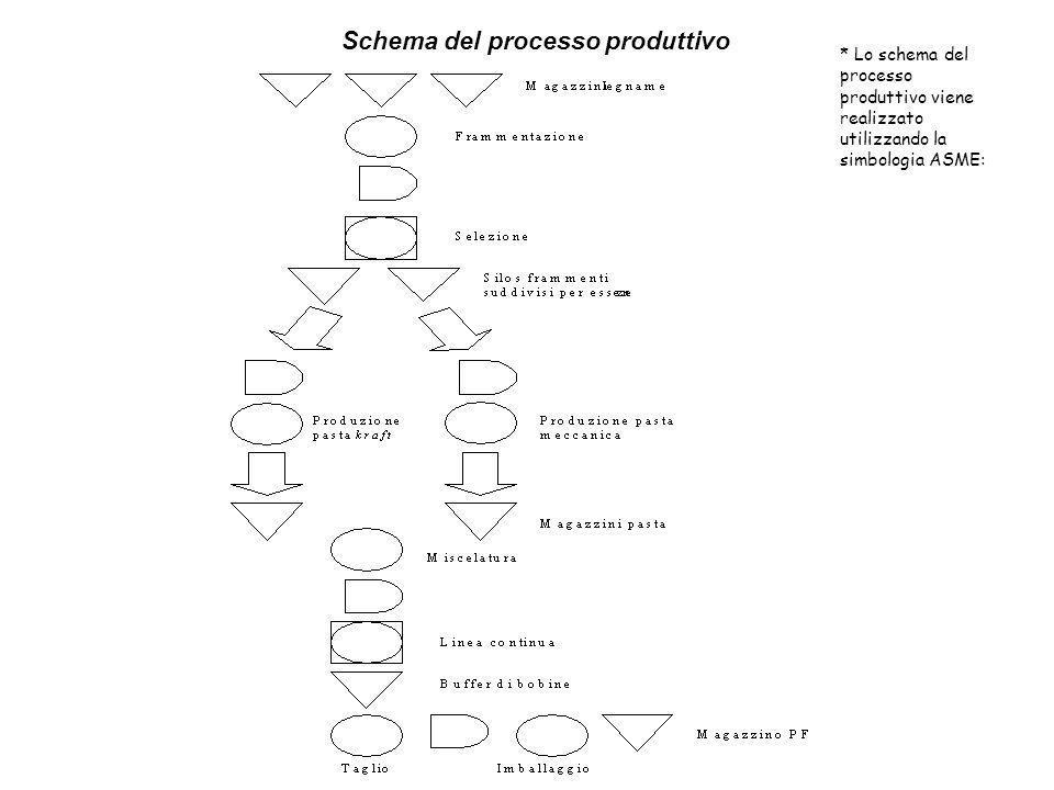 Caso Giglio Rosa carte e cartoncini Schema del processo produttivo