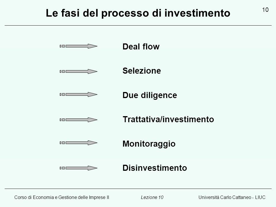 Le fasi del processo di investimento