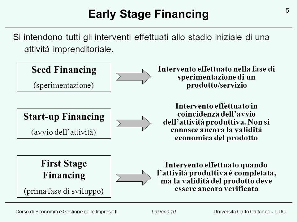 Early Stage Financing Seed Financing Start-up Financing