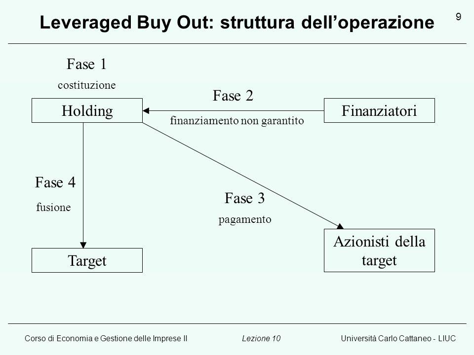 Leveraged Buy Out: struttura dell'operazione