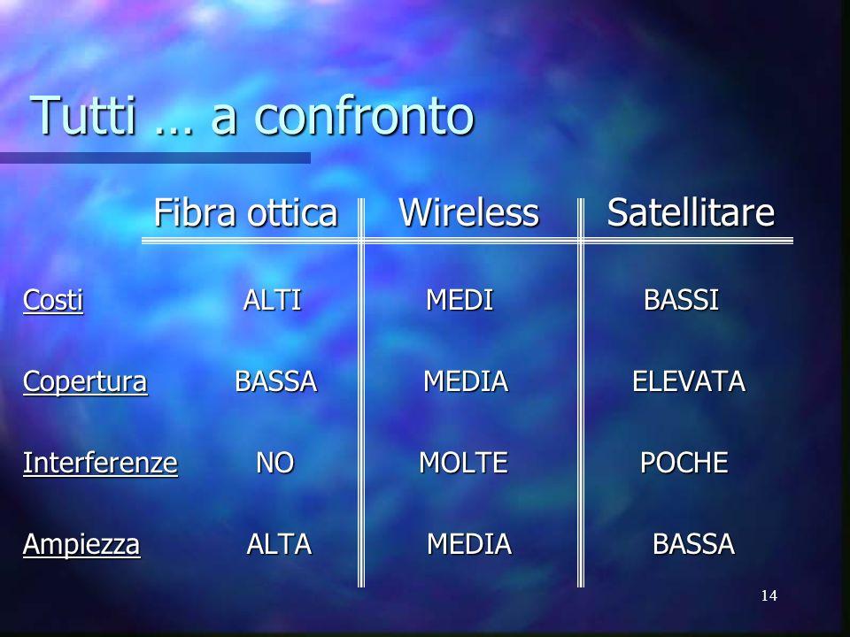 Tutti … a confronto Fibra ottica Wireless Satellitare