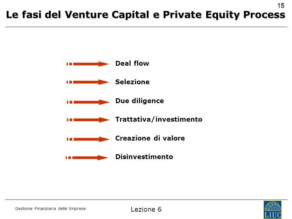 Le fasi del Venture Capital e Private Equity Process