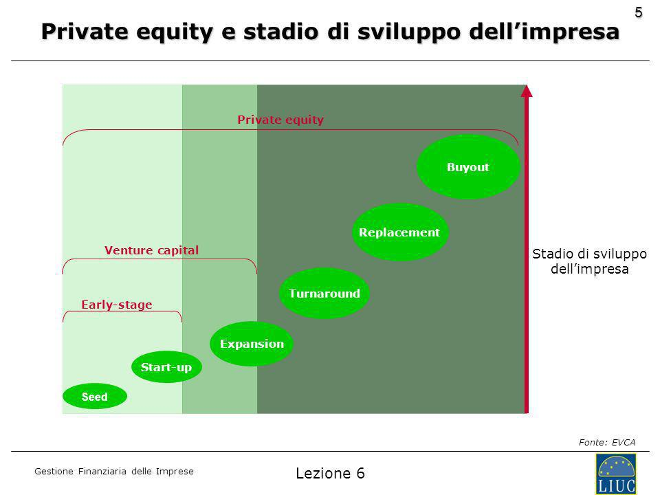 Private equity e stadio di sviluppo dell'impresa