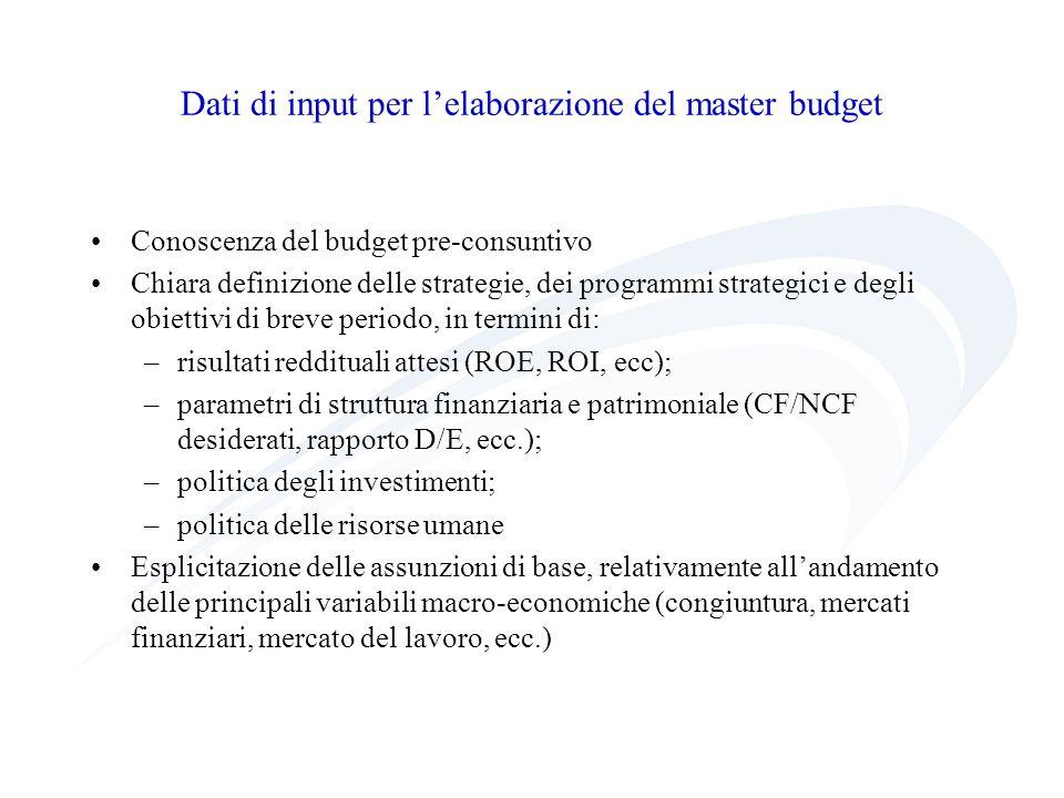 Dati di input per l'elaborazione del master budget