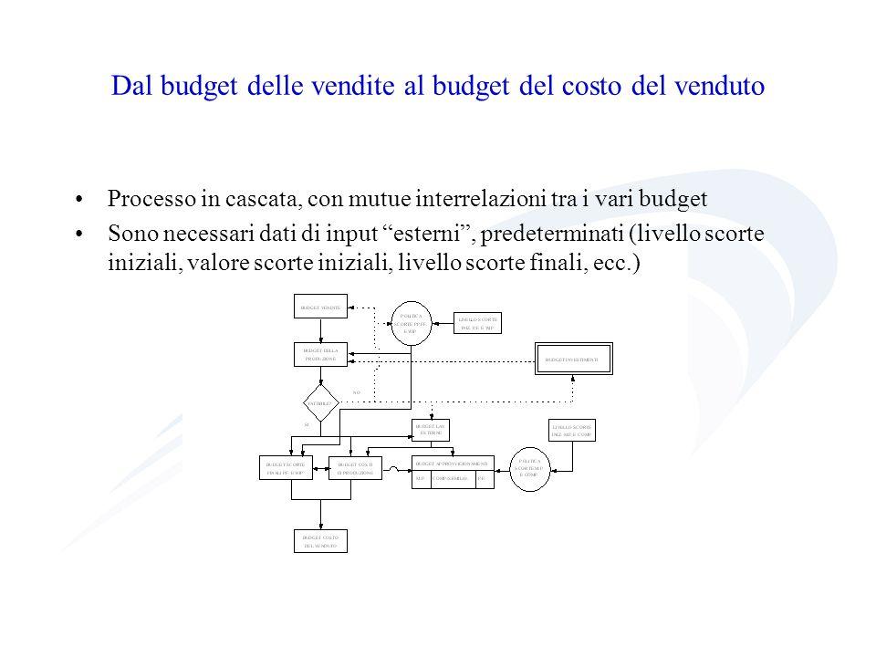 Dal budget delle vendite al budget del costo del venduto
