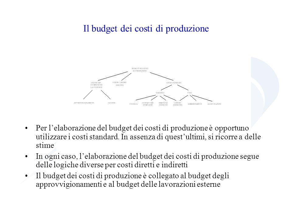 Il budget dei costi di produzione