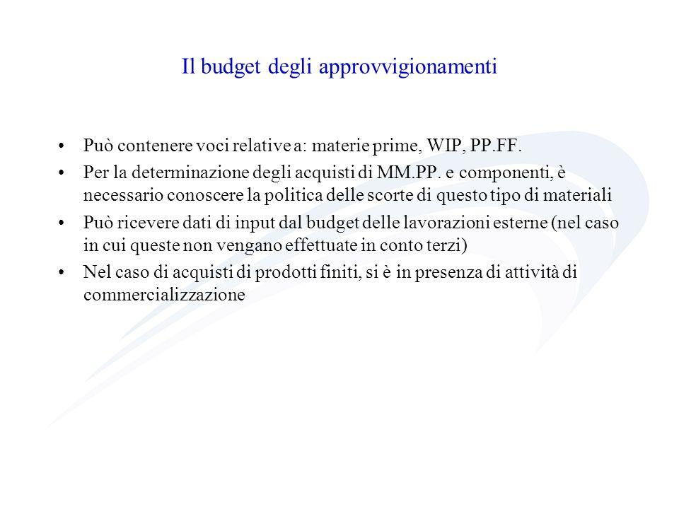 Il budget degli approvvigionamenti