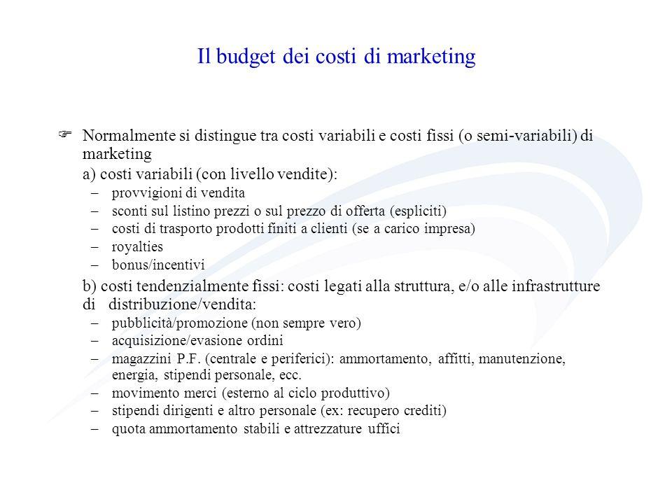 Il budget dei costi di marketing