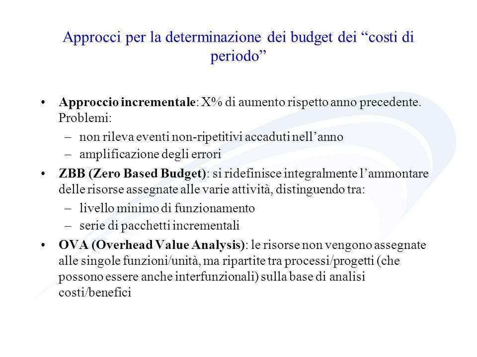 Approcci per la determinazione dei budget dei costi di periodo