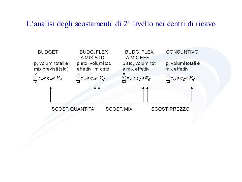 L'analisi degli scostamenti di 2° livello nei centri di ricavo