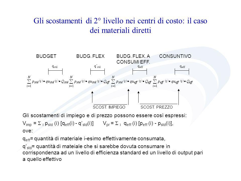 Gli scostamenti di 2° livello nei centri di costo: il caso dei materiali diretti