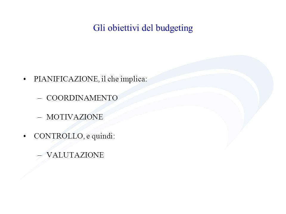 Gli obiettivi del budgeting