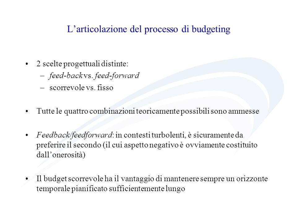 L'articolazione del processo di budgeting
