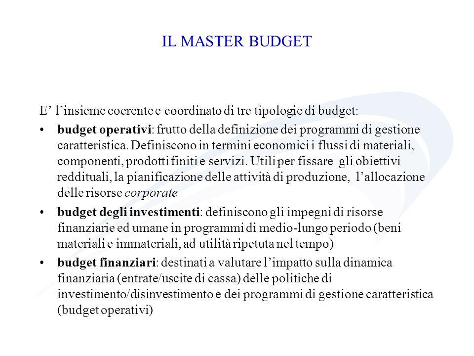 IL MASTER BUDGET E' l'insieme coerente e coordinato di tre tipologie di budget: