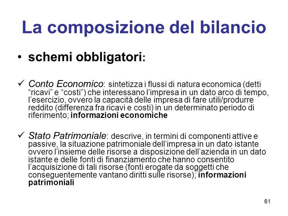 La composizione del bilancio