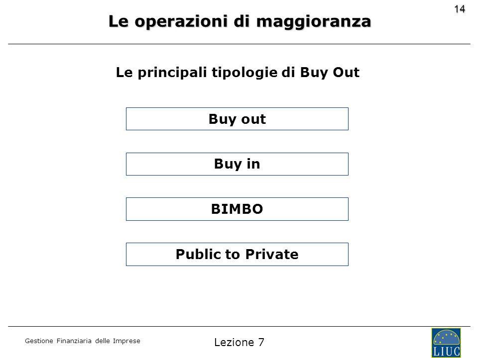 Le operazioni di maggioranza Le principali tipologie di Buy Out