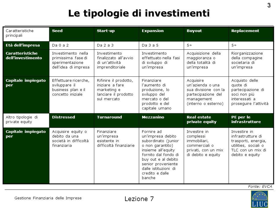 Le tipologie di investimenti