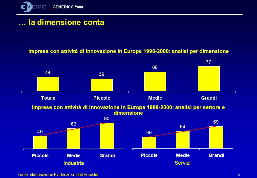 … la dimensione contaImprese con attività di innovazione in Europa 1998-2000: analisi per dimensione.