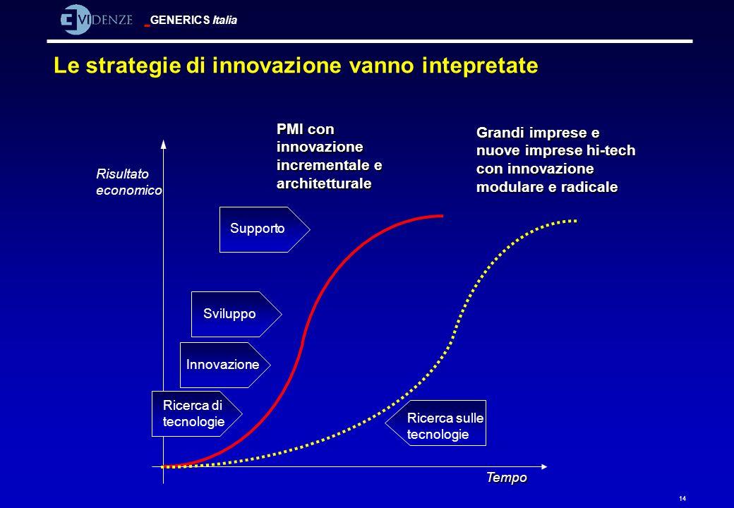 Le strategie di innovazione vanno intepretate