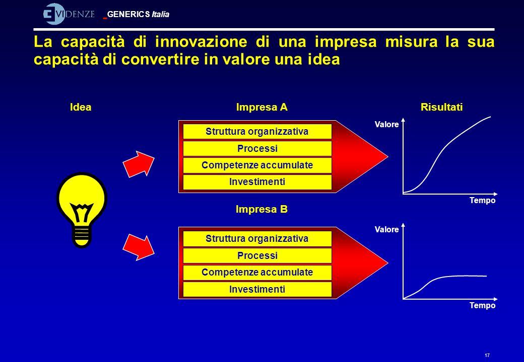 La capacità di innovazione di una impresa misura la sua capacità di convertire in valore una idea