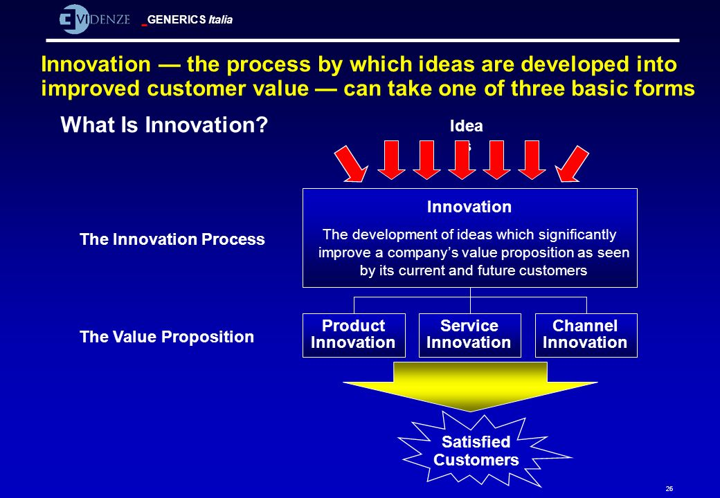 Innovation — the process by which ideas are developed into improved customer value — can take one of three basic forms