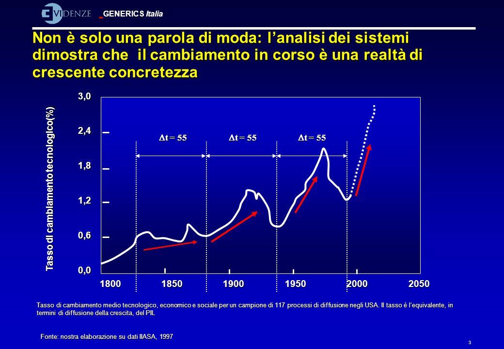 Tasso di cambiamento tecnologico(%)