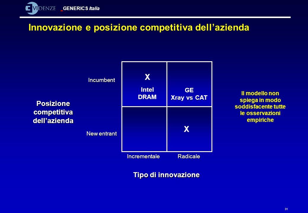 Innovazione e posizione competitiva dell'azienda