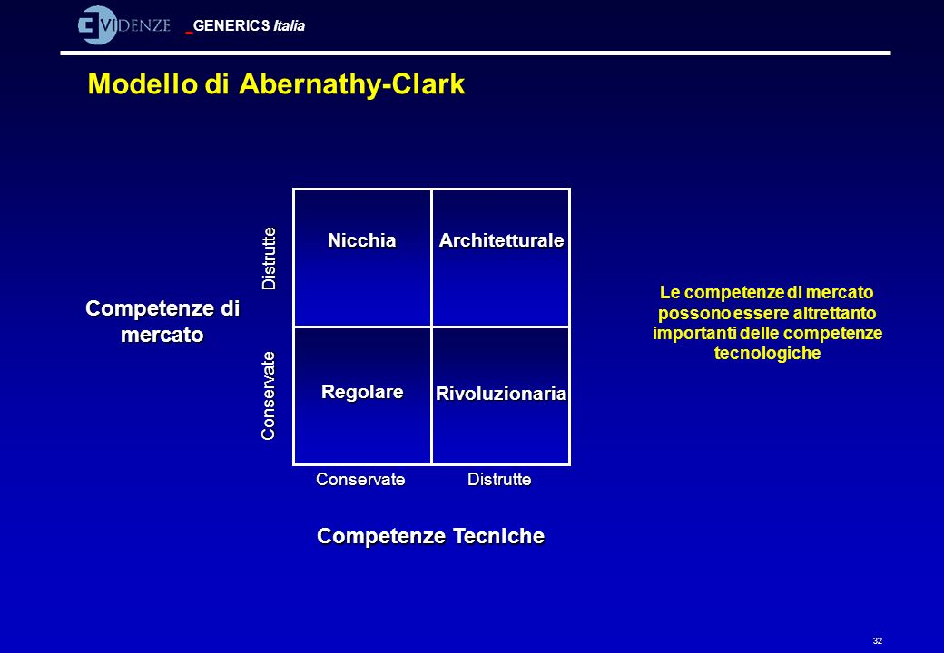 Modello di Abernathy-Clark