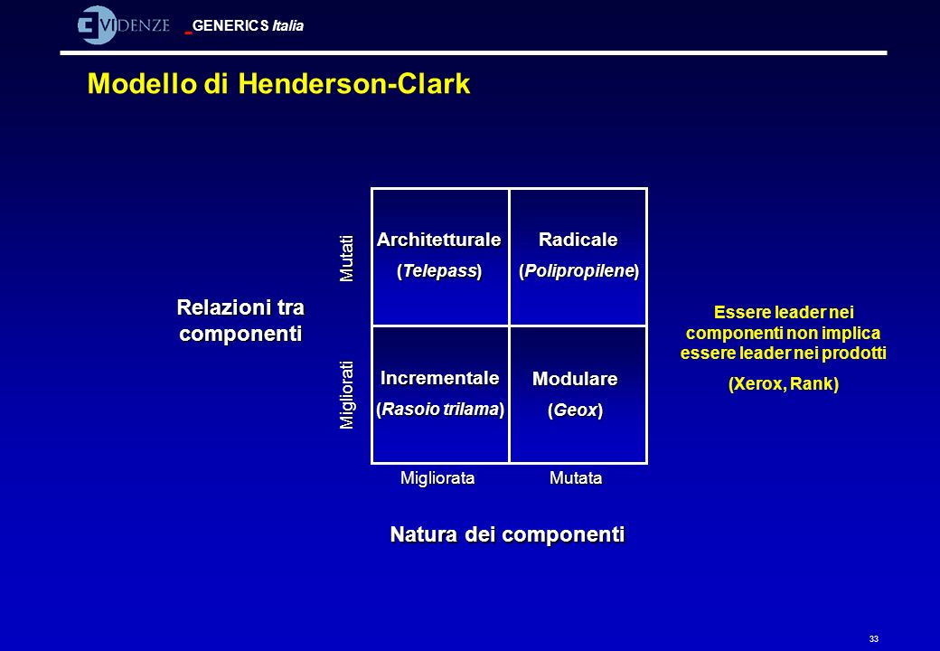 Modello di Henderson-Clark
