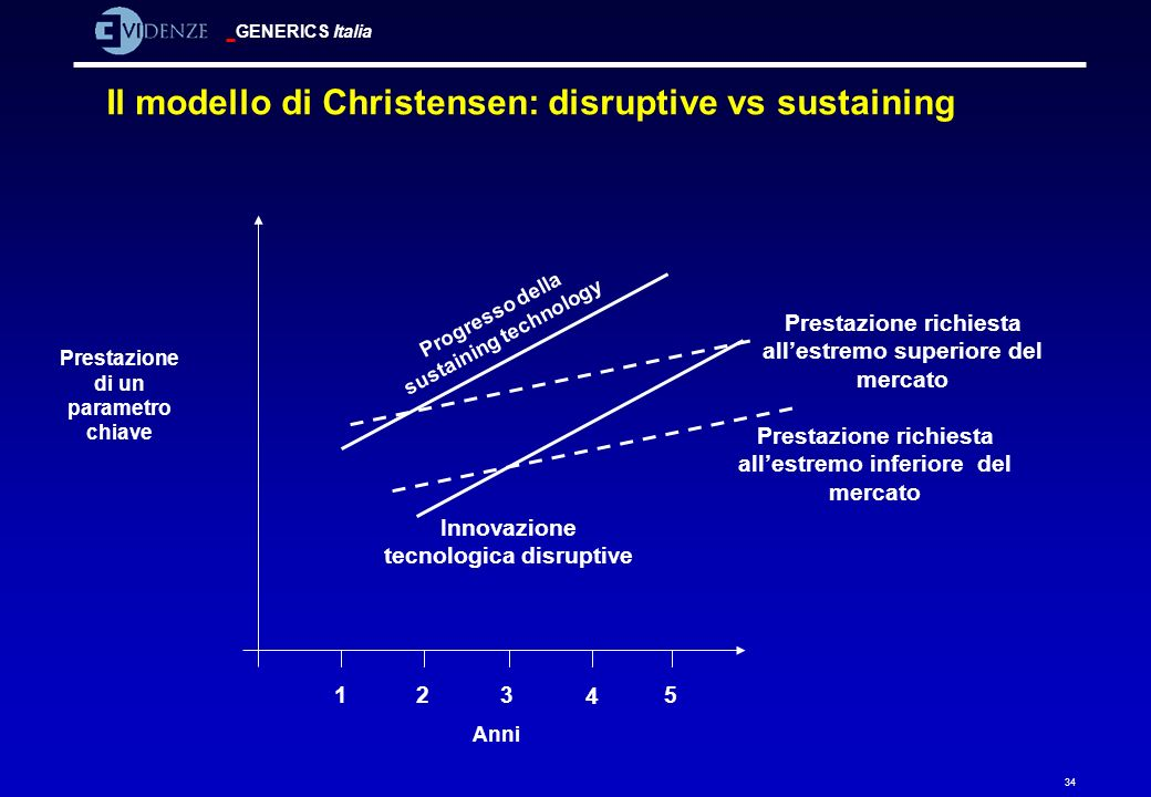 Il modello di Christensen: disruptive vs sustaining