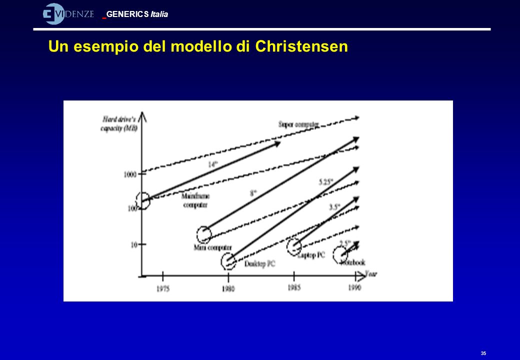 Un esempio del modello di Christensen