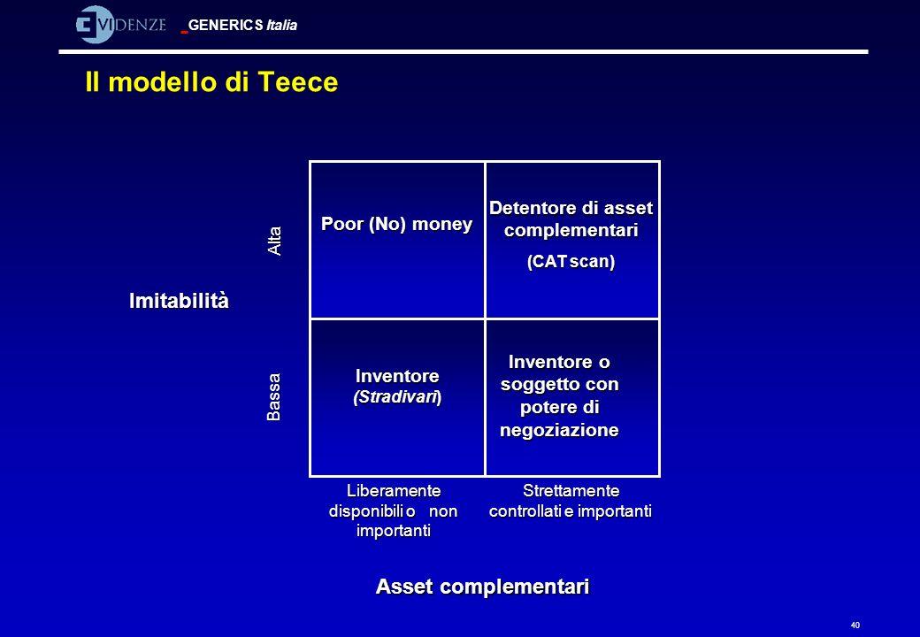 Il modello di Teece Imitabilità Asset complementari