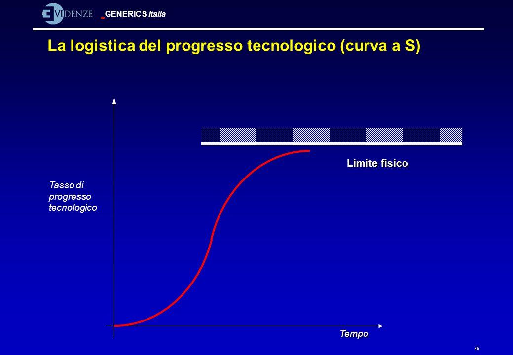 La logistica del progresso tecnologico (curva a S)