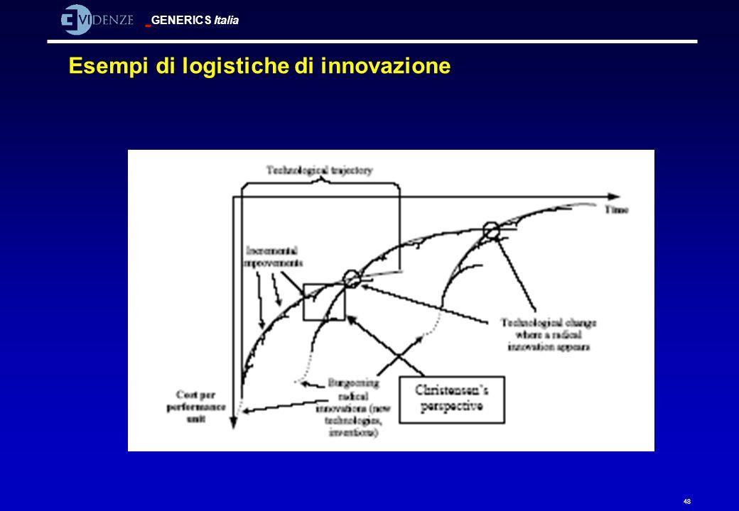 Esempi di logistiche di innovazione
