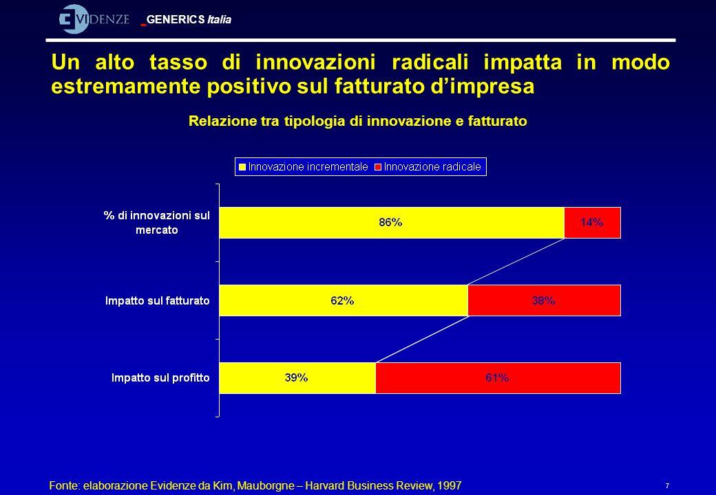 Relazione tra tipologia di innovazione e fatturato