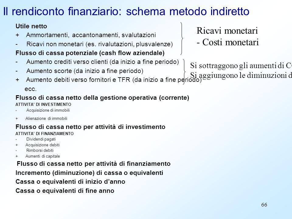 Il rendiconto finanziario: schema metodo indiretto