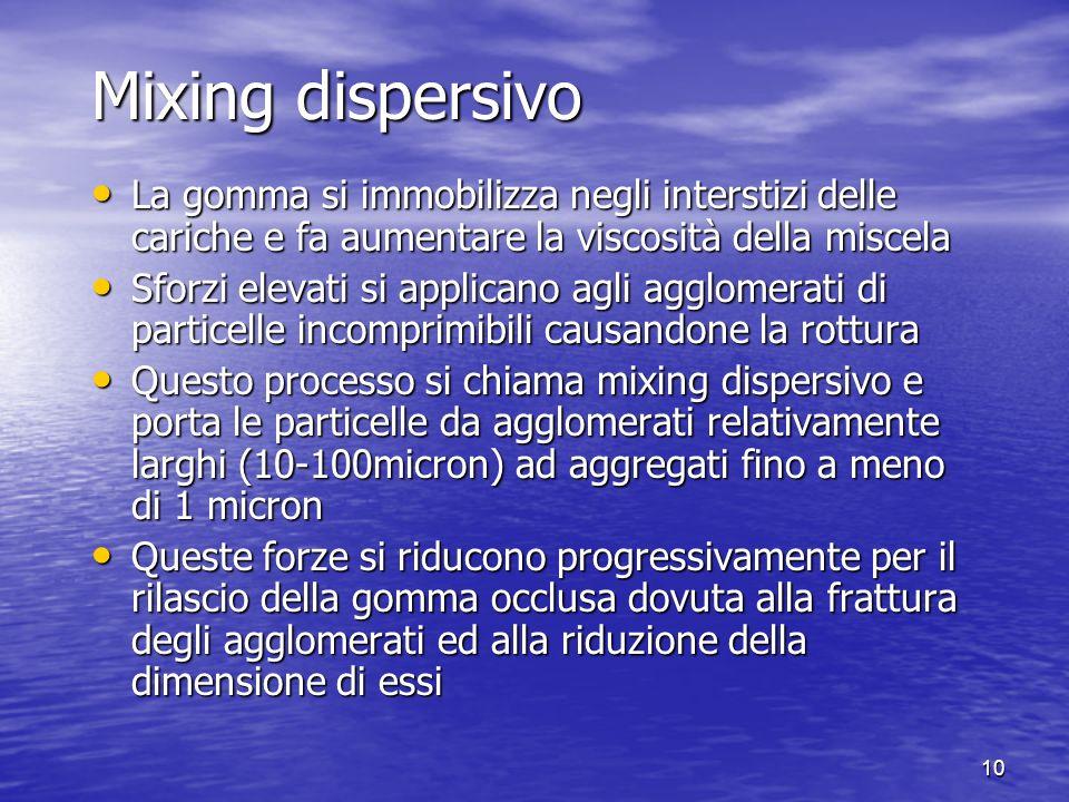 Mixing dispersivo La gomma si immobilizza negli interstizi delle cariche e fa aumentare la viscosità della miscela.