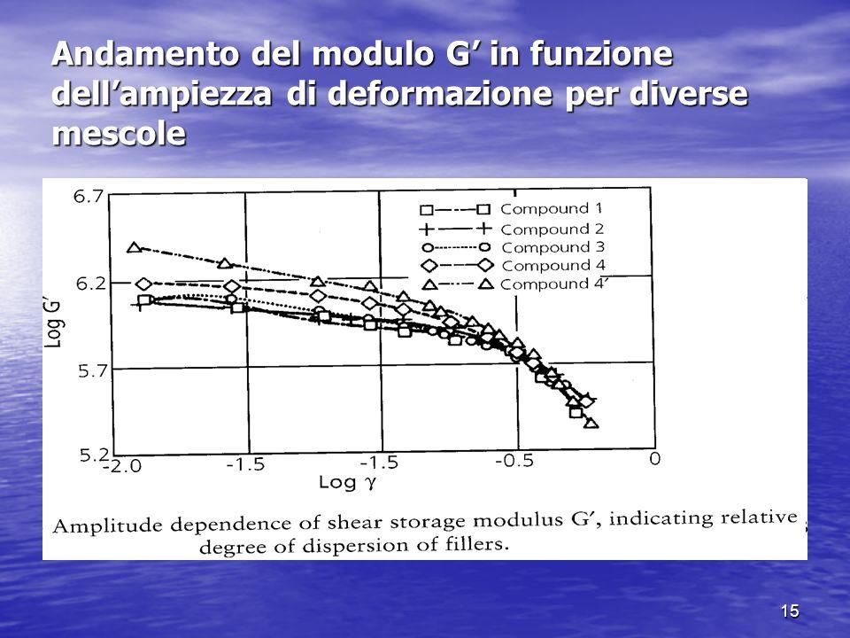 Andamento del modulo G' in funzione dell'ampiezza di deformazione per diverse mescole