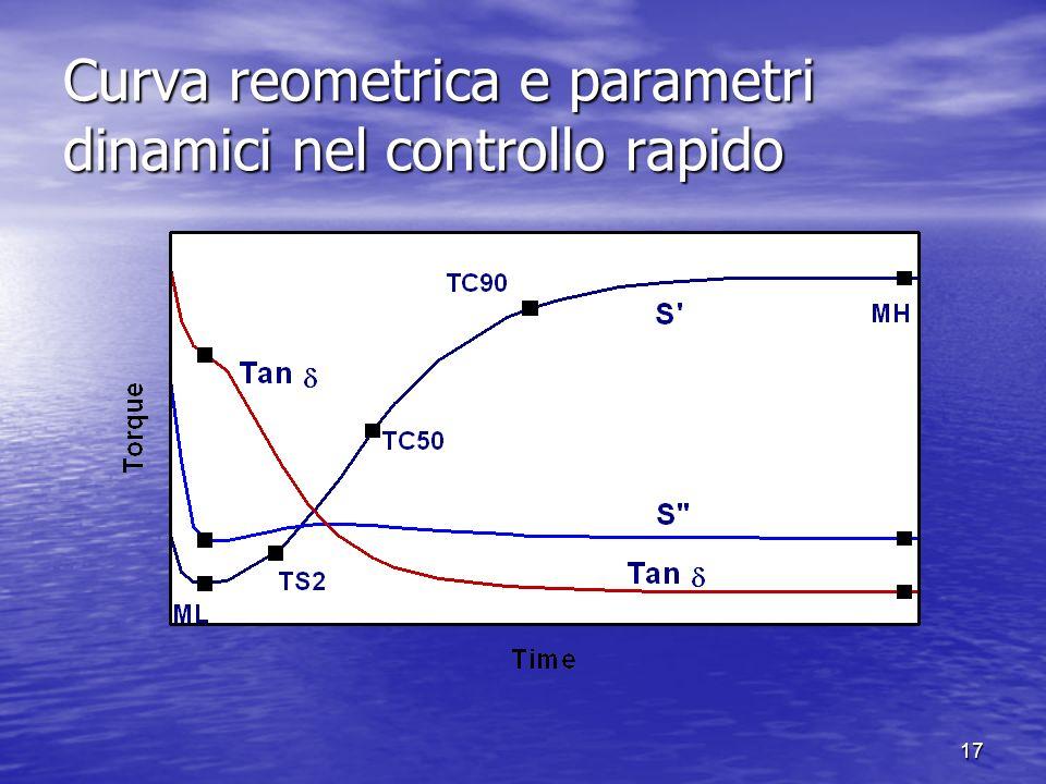 Curva reometrica e parametri dinamici nel controllo rapido
